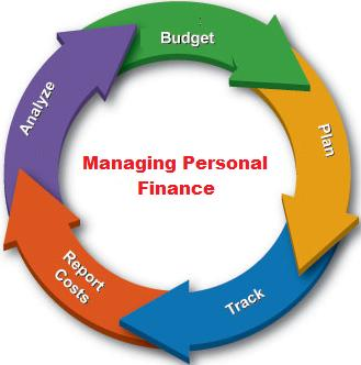 About Finance Management