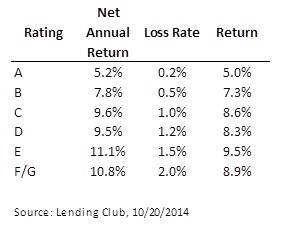 Lending Club returns