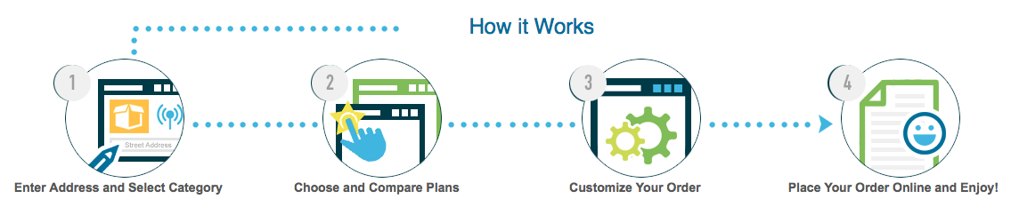 How Allconnect Works