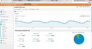 Google Analytics April 2013