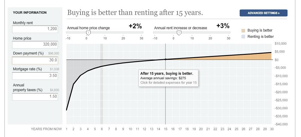 Buy vs.Rent comparison