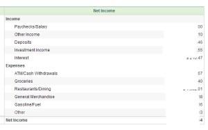 Net Income List