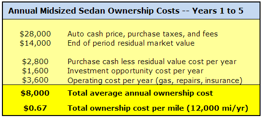 automobile total cost of ownership