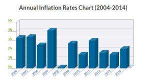 Inflation Rate Chart