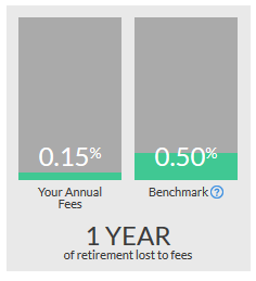Retire Fund Performance Against Benchmark