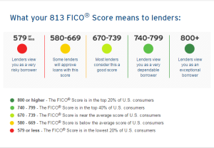 what Credit score 813 means