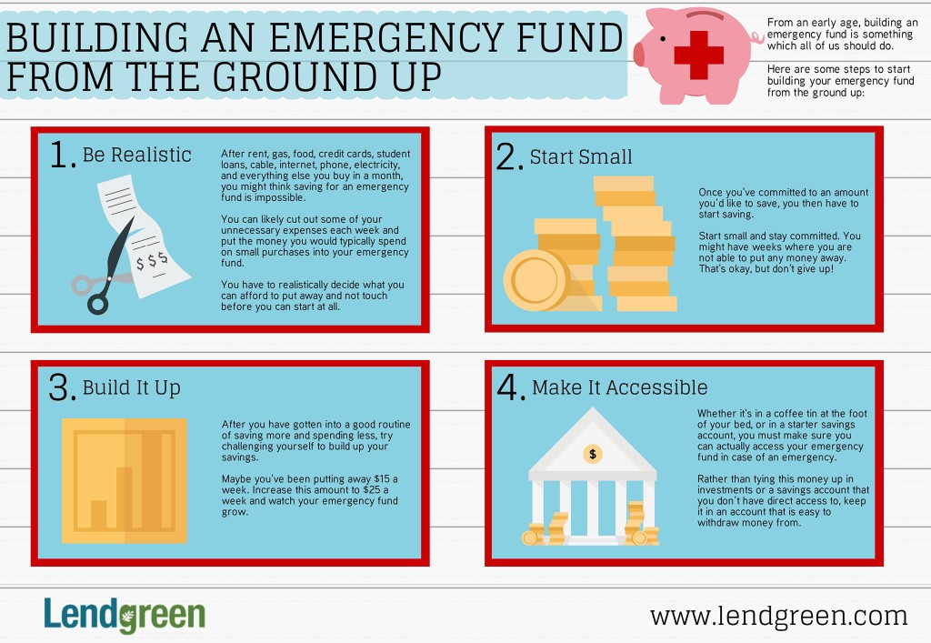 Building An Emergency Fund From Ground Up - INFOG