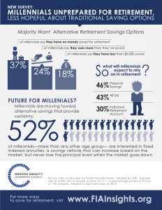 How Millennials are Unprepared for Retirement
