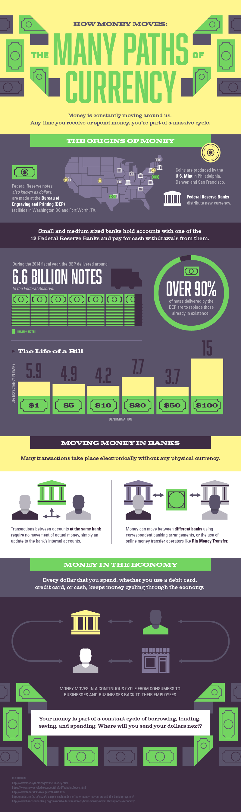 How Money Moves Infographic